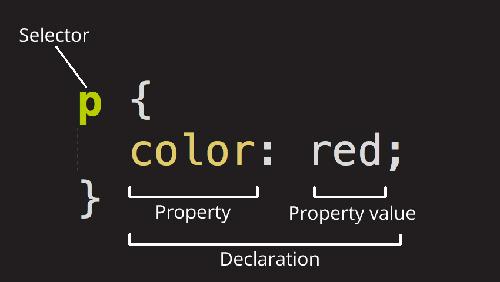سینتکس زبان برنامه نویسی css