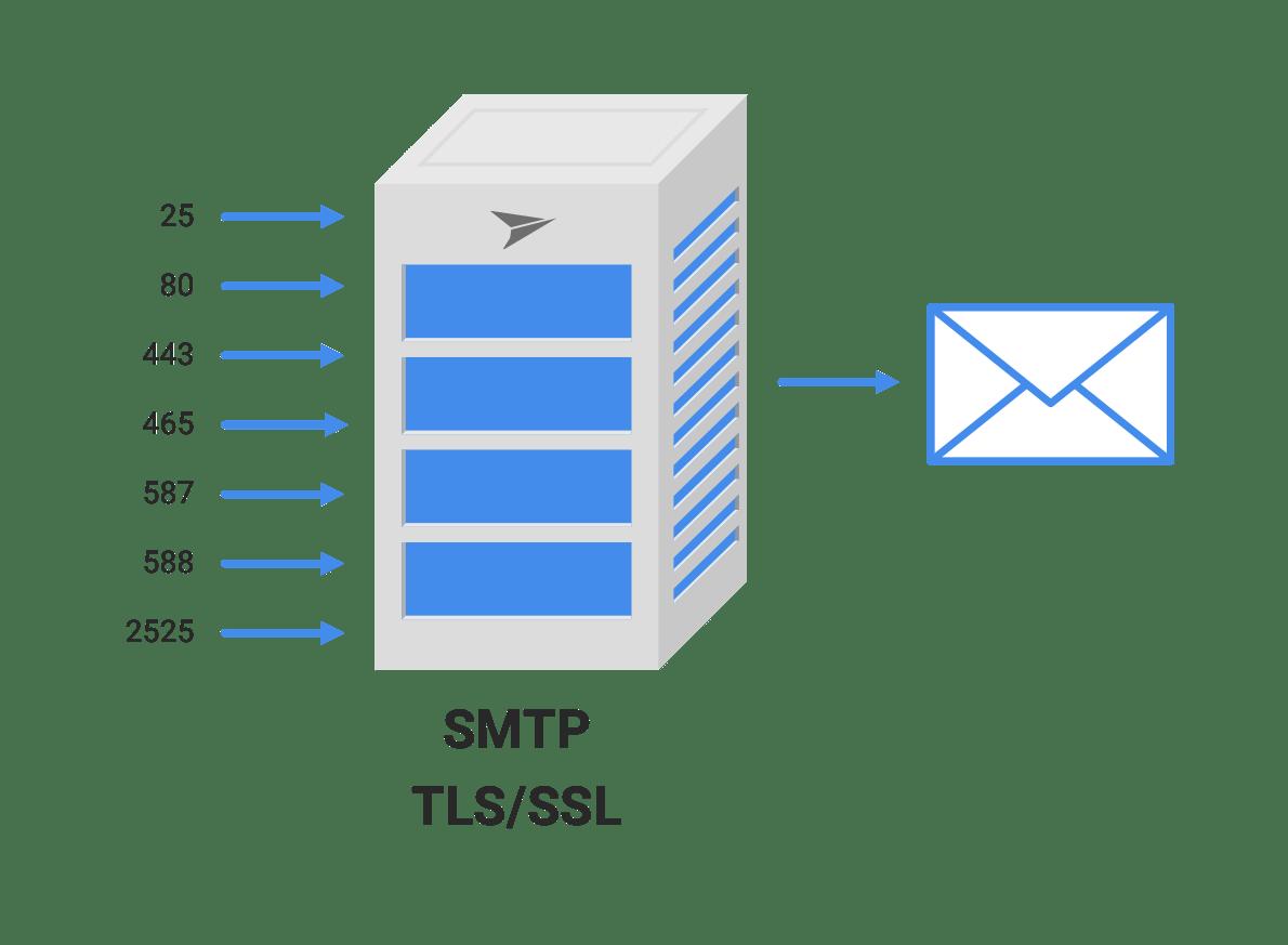 پروتکل SMTP برای ارسال نامه مورد استفاده قرار میگیرد