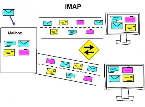 معایب پروتکل IMAP چیست ؟
