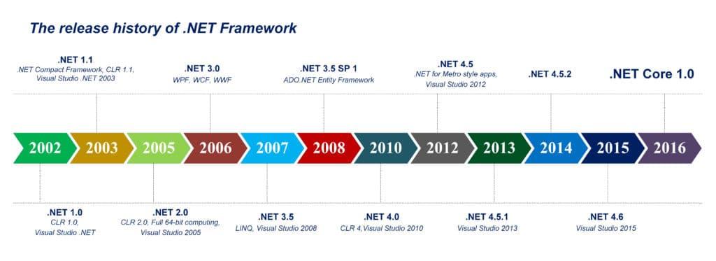 تاریخچه net framework چیست