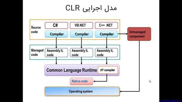 مدل اجرایی CLR