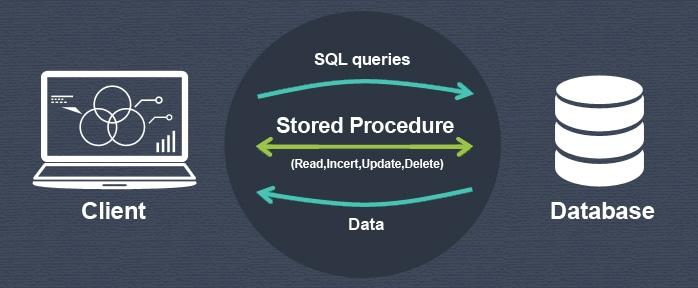 قابلیت های Stored Procedure پروسیجر چیست ؟