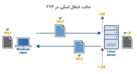 ارسال اسکی گزینه پیش فرض انتخابی توسط پروتکل FTP است