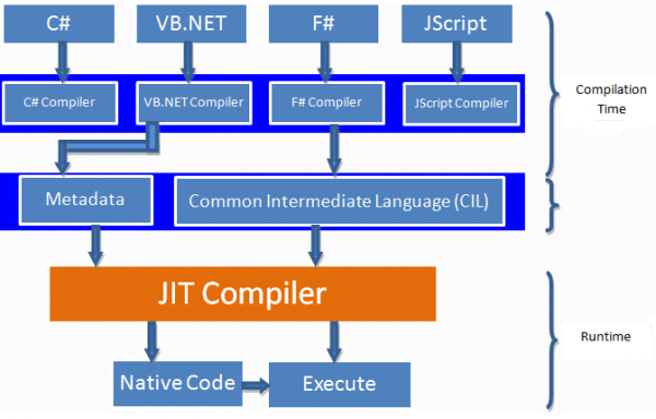 .net compilation