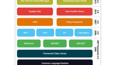 مقایسه نسخه های ASP.NET