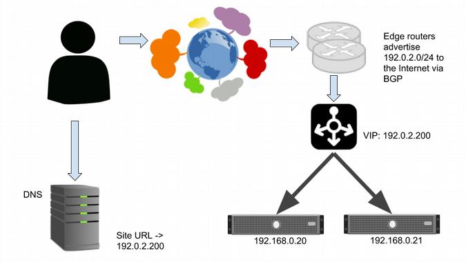 نحوه تصمیم گیری برای انتخاب سرور در Load balancing چیست