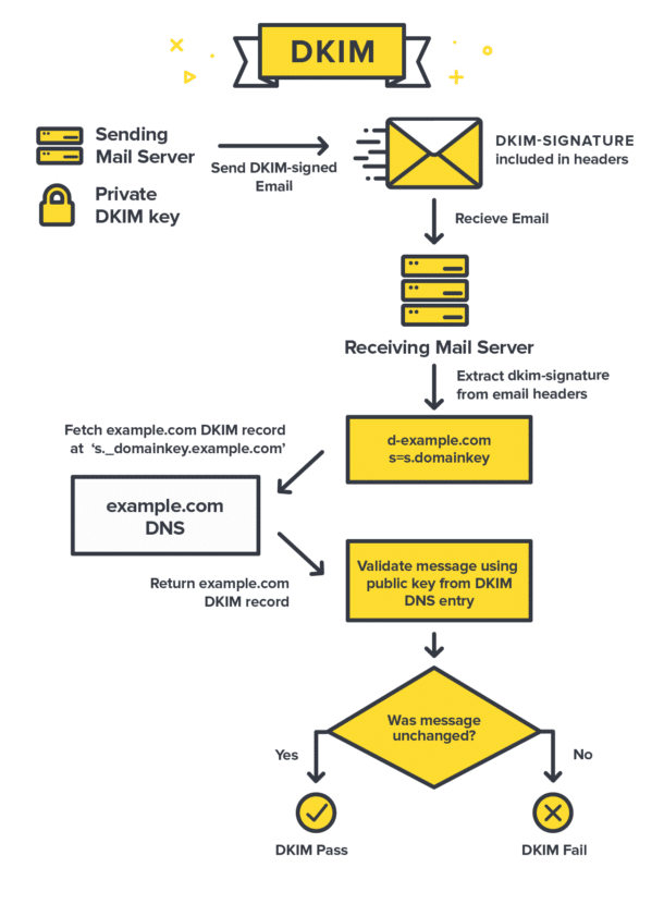 DKIM چگونه کار می کند؟