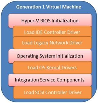 نسل اول ماشین های مجازی سازی hyper v چیست ؟