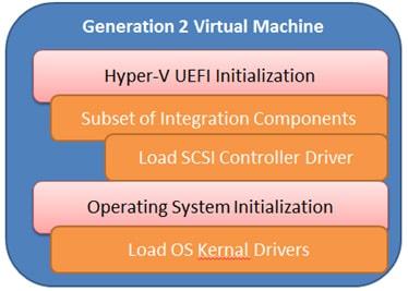 نسل دوم ماشین های مجازی سازی hyper v چیست ؟