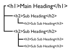 منظور از رابطه بهینه سازی موتور های جستجو و ساختار تگ هدینگ چیست؟