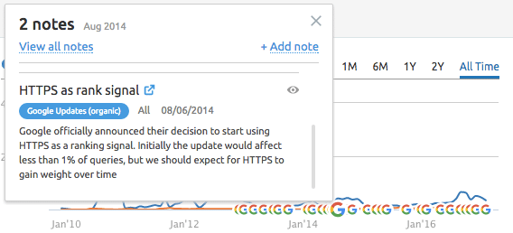 تاثیر HTTPS در سئو