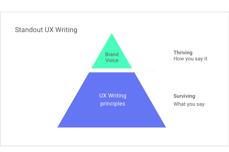 UX Writing چه تاثیری بر روی محتوا دارد؟