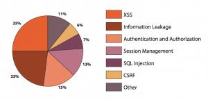 نمودار Cenzic نمایانگر سهم نرم افزار های تست شده در امینت وب سایت ها