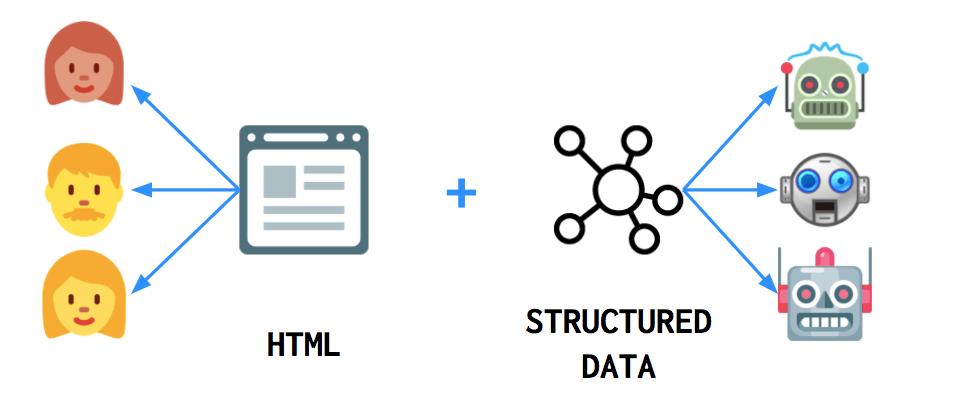 داده های ساختار یافته یا Structured Data چیست
