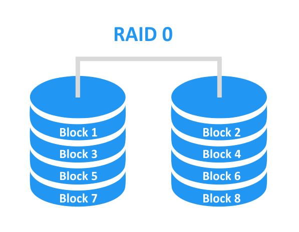 تکنولوژی raid 0 چیست