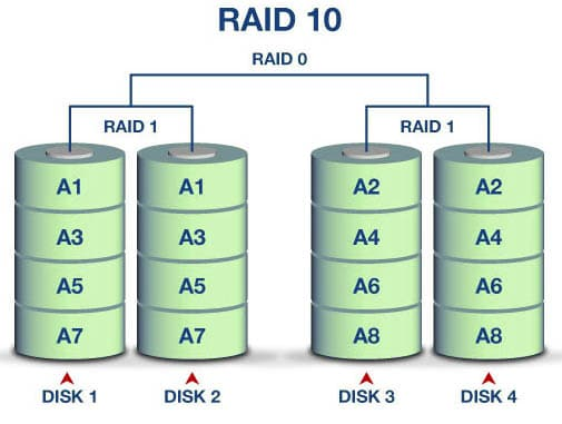 تکنولوژی raid 10