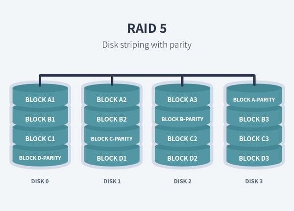 تکنولوژی raid 5 چیست