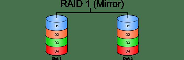 مفهوم Mirroring