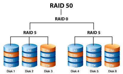 تکنولوژی raid 50