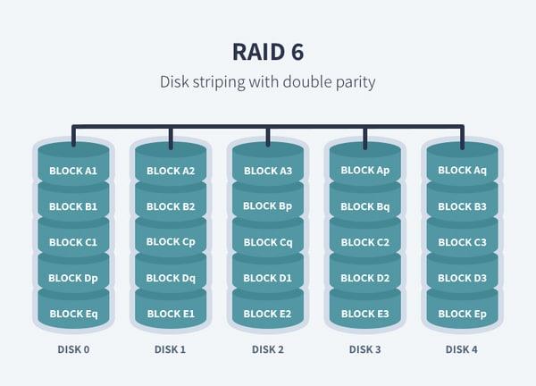 تکنولوژی raid 6