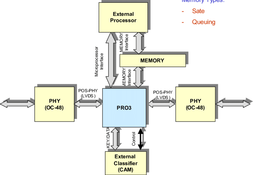 نحوه عملکرد فایروال نوع Stateful Inspection Firewalls