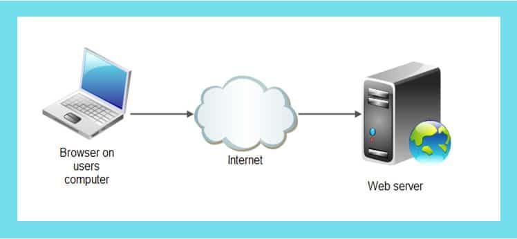 وب سرور چیست و چگونه کار میکند
