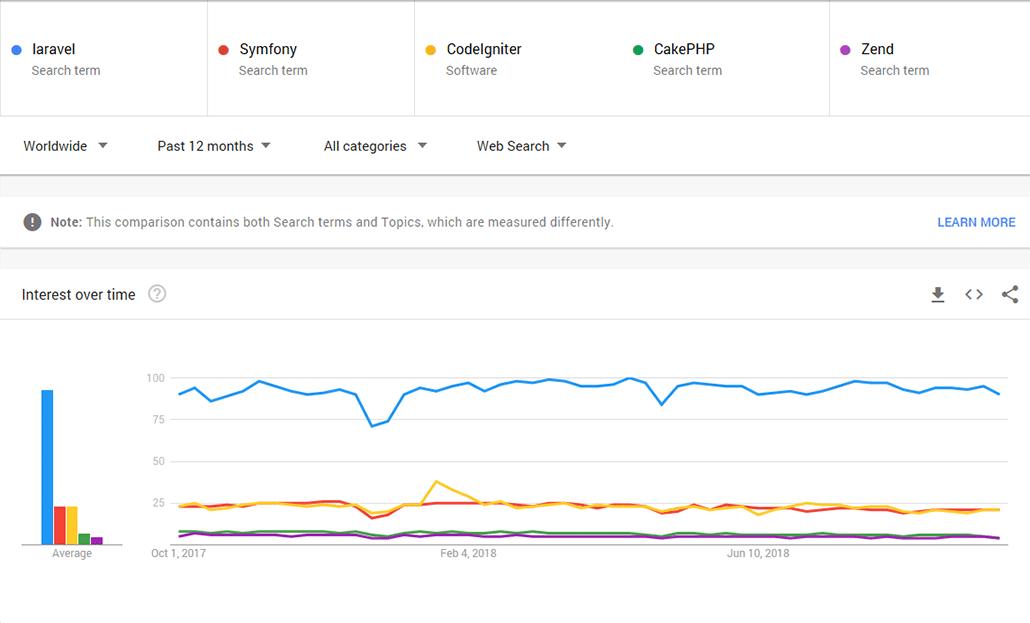دلیل محبوبیت فریم ورک لاراول چیست