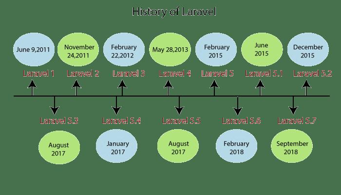 تاریخچه فریمورک لاراول چیست ؟