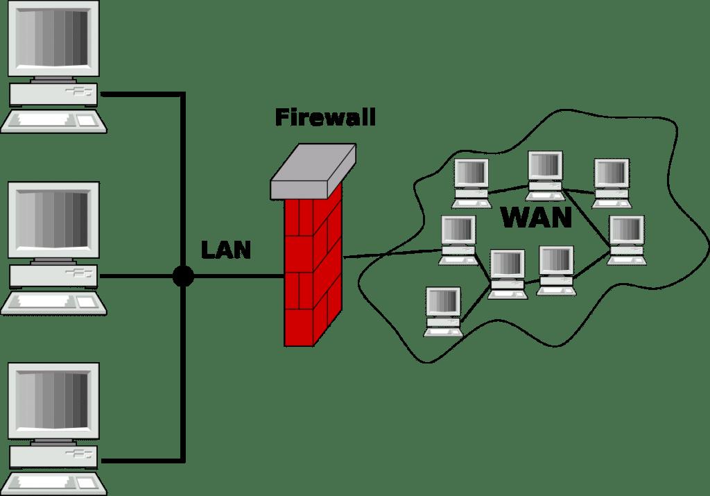 شماتیک روشنی از عملکرد یک فایروال