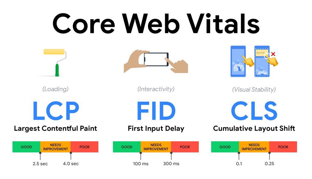 هسته حیاتی گوگل یا Core Web Vitals