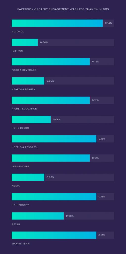 نرخ مشارکت یا Engagement Rate در صنایع مختلف در فیسبوک در سال 2019
