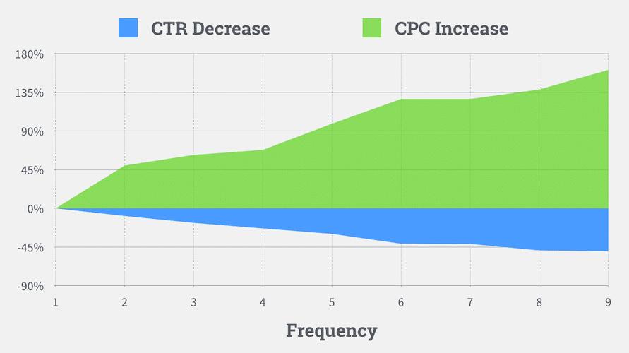 افزایش بیش از حد فرکانس، باعث کاهش CTR و افزایش CPC خواهد شد
