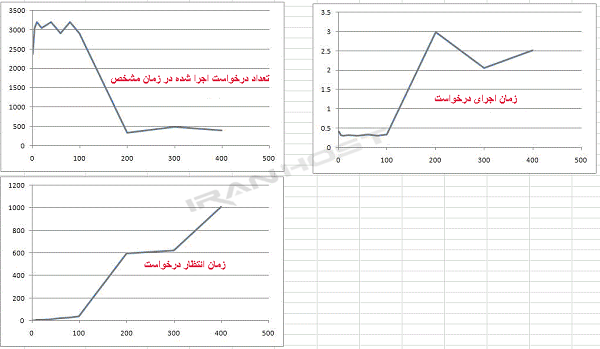 tomcat performance diagram